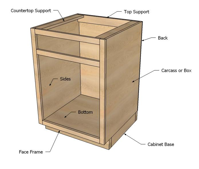 Kitchen Cabinet Box